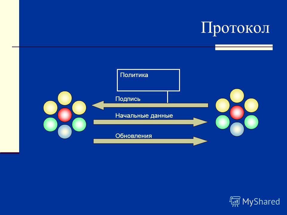 Протокол Политика Начальные данные Обновления Подпись