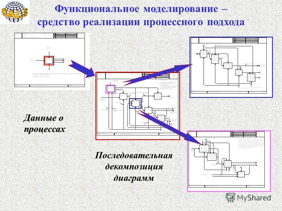 Функциональное моделирование – средство реализации процессного подхода Последовательная декомпозиция диаграмм Данные о процессах