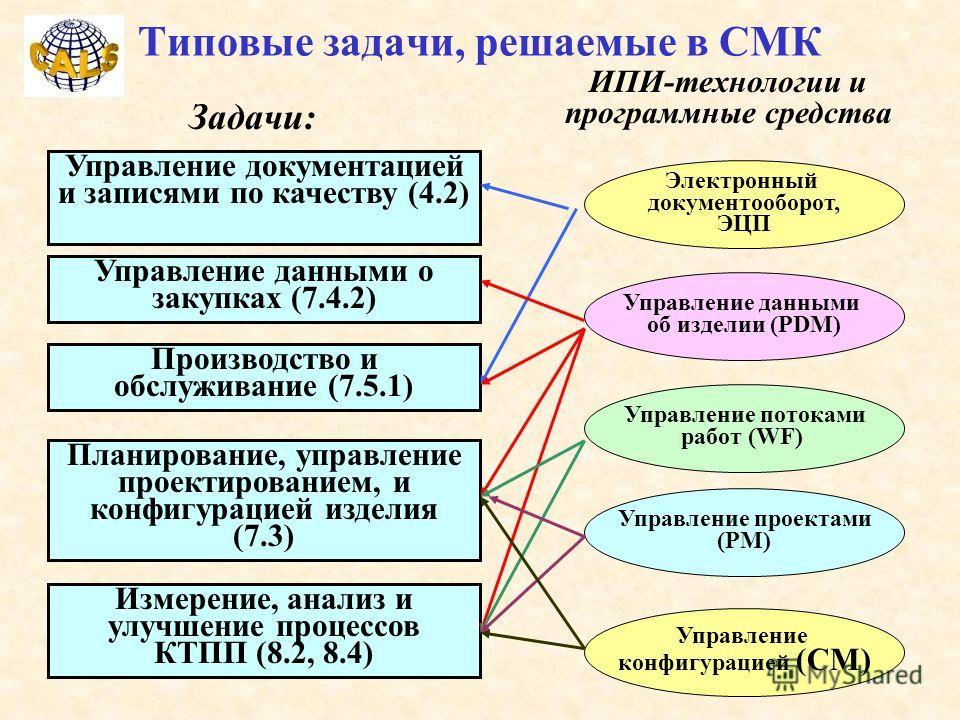 Типовые задачи, решаемые в СМК Управление документацией и записями по качеству (4.2) Планирование, управление проектированием, и конфигурацией изделия (7.3) Управление данными о закупках (7.4.2) Производство и обслуживание (7.5.1) Измерение, анализ и