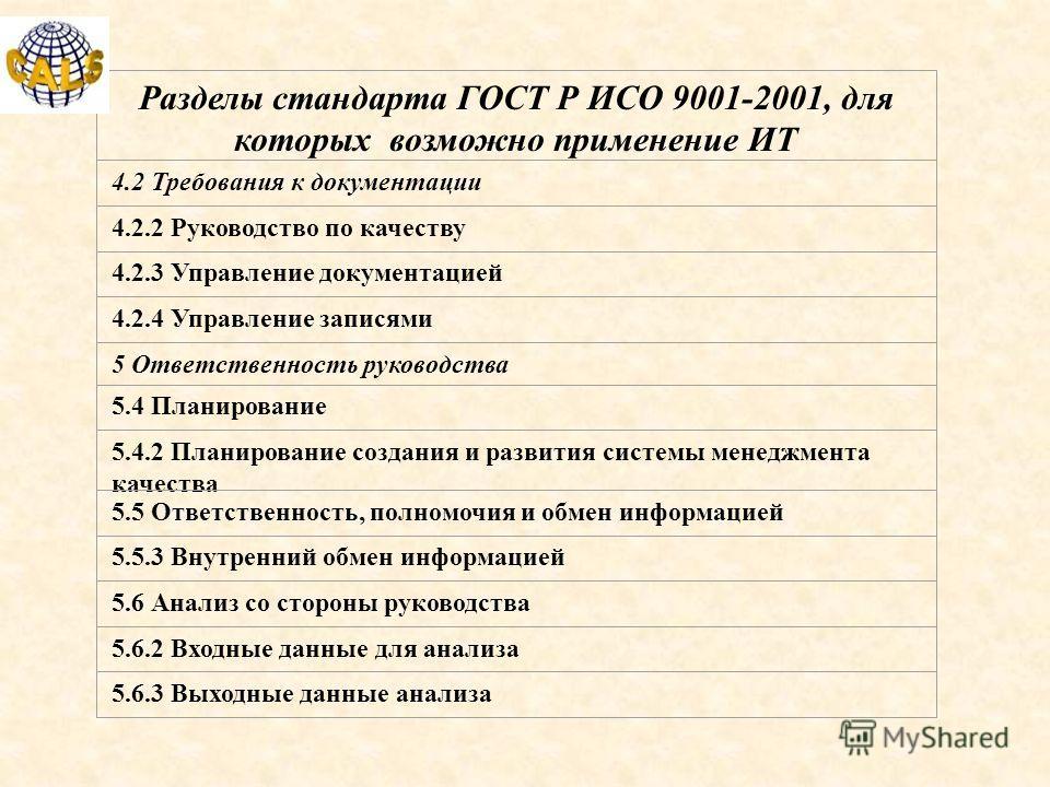 Разделы стандарта ГОСТ Р ИСО 9001-2001, для которых возможно применение ИТ 4.2 Требования к документации 4.2.2 Руководство по качеству 4.2.3 Управление документацией 4.2.4 Управление записями 5 Ответственность руководства 5.4 Планирование 5.4.2 Плани