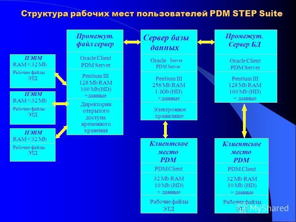 Структура рабочих мест пользователей PDM STEP Suite Сервер базы данных Oracle Server PDM Server Pentium III 256 Mb RAM 1.1Gb (HD) +данные Электронное хранилище Промежут. файл сервер Oracle Client PDM Server Pentium III 128 Mb RAM 100 Mb(HD) +данные Д