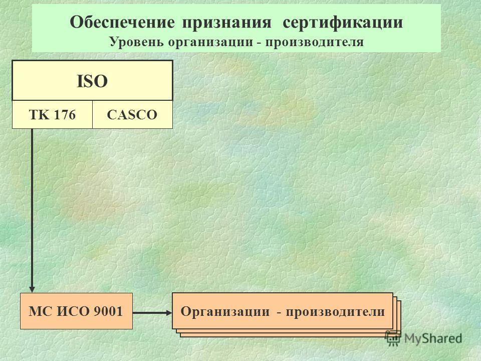 Обеспечение признания сертификации Уровень организации - производителя Организации - производители МС ИСО 9001 ISO TK 176CASCO