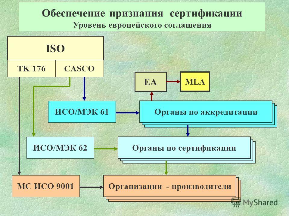 Организации - производители МС ИСО 9001 Организации - производители Органы по сертификации ИСО/МЭК 62 Организации - производители Органы по аккредитации ИСО/МЭК 61 EA MLA ISO TK 176CASCO Обеспечение признания сертификации Уровень европейского соглаше