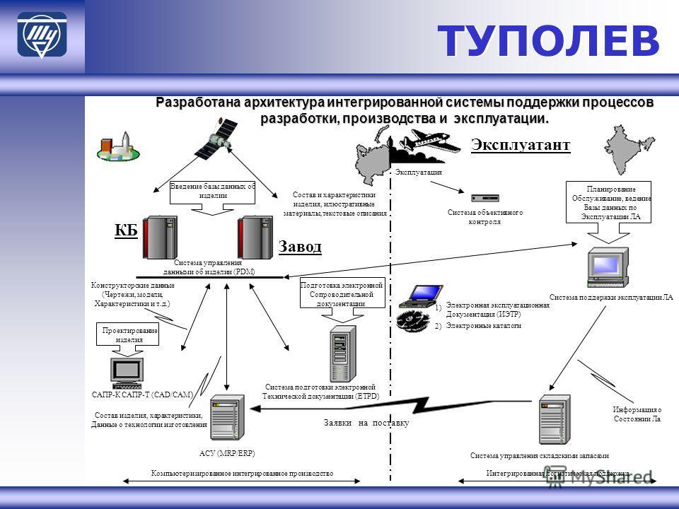 ТУПОЛЕВ Эксплуатант АСУ (MRP/ERP)Система управления складскими запасами Система поддержки эксплуатации ЛА Конструкторские данные (Чертежи, модели, Характеристики и т.д.) САПР-К САПР-Т (CAD/CAM ) Компьютеризированное интегрированное производствоИнтегр