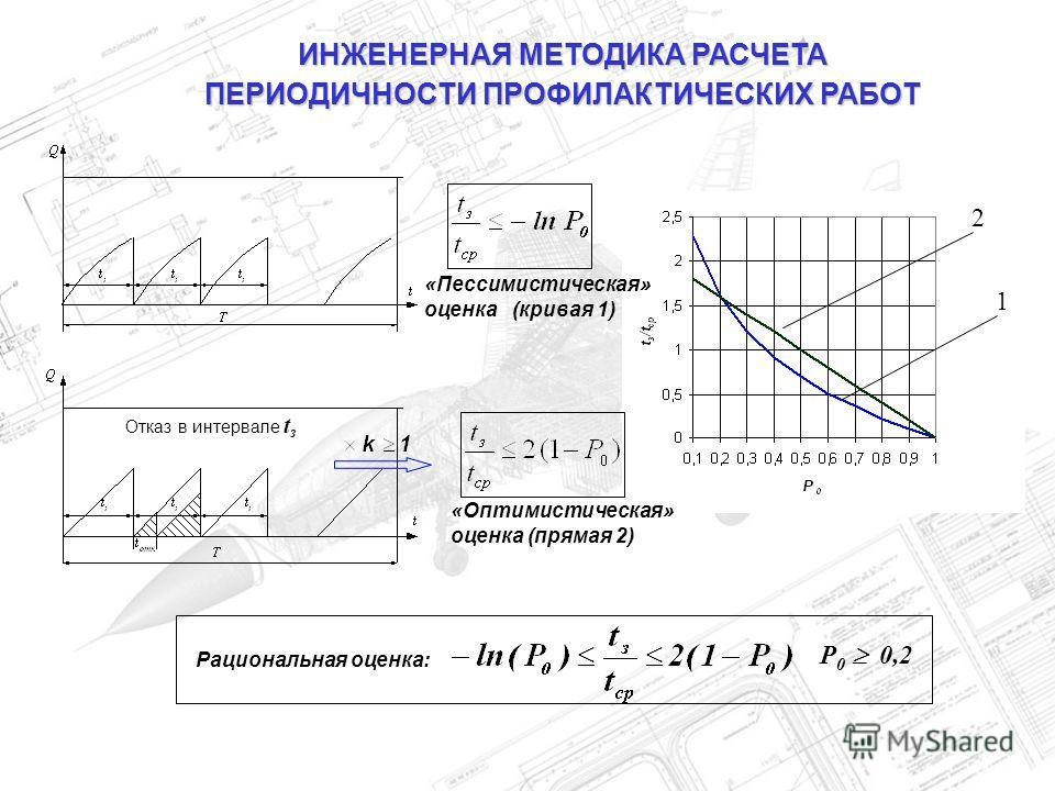 ИНЖЕНЕРНАЯ МЕТОДИКА РАСЧЕТА ПЕРИОДИЧНОСТИ ПРОФИЛАКТИЧЕСКИХ РАБОТ 1 2 «Пессимистическая» оценка (кривая 1) Р 0 0,2 Рациональная оценка: Отказ в интервале t з «Оптимистическая» оценка (прямая 2)