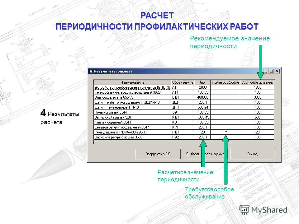 РАСЧЕТ ПЕРИОДИЧНОСТИ ПРОФИЛАКТИЧЕСКИХ РАБОТ 4 Результаты расчета Расчетное значение периодичности Рекомендуемое значение периодичности Требуется особое обслуживание