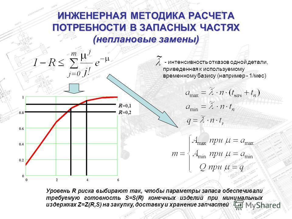 ИНЖЕНЕРНАЯ МЕТОДИКА РАСЧЕТА ПОТРЕБНОСТИ В ЗАПАСНЫХ ЧАСТЯХ (неплановые замены) R =0,1 R =0,2 - интенсивность отказов одной детали, приведенная к используемому временному базису (например - 1/мес) Уровень R риска выбирают так, чтобы параметры запаса об
