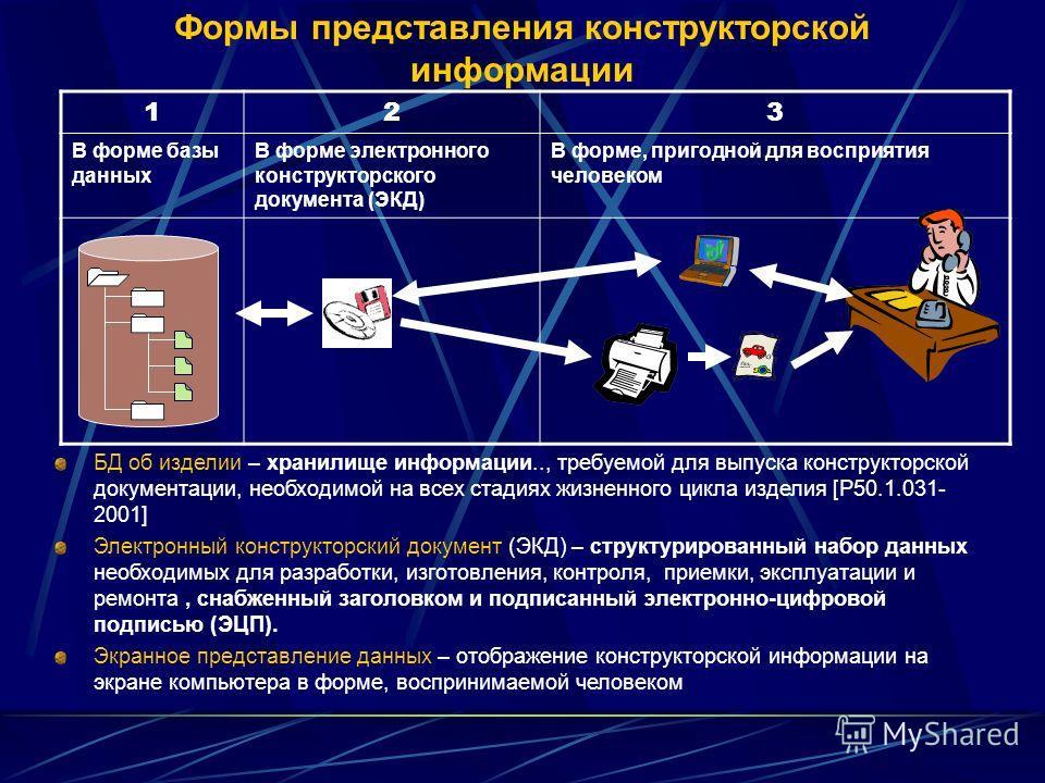 Формы представления конструкторской информации 123 В форме базы данных В форме электронного конструкторского документа (ЭКД) В форме, пригодной для восприятия человеком БД об изделии – хранилище информации.., требуемой для выпуска конструкторской док