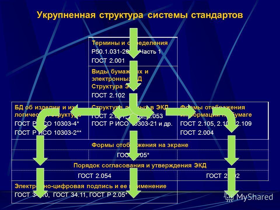 Укрупненная структура системы стандартов Термины и определения Р50.1.031-2001. Часть 1 ГОСТ 2.001 Виды бумажных и электронных КД Структура ЭКД ГОСТ 2.102 БД об изделии и их логическая структура ГОСТ Р ИСО 10303-4* ГОСТ Р ИСО 10303-2** Структура данны