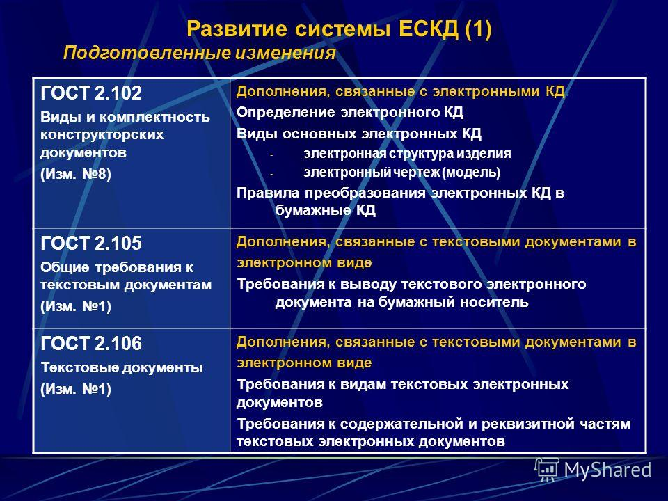 Развитие системы ЕСКД (1) Подготовленные изменения ГОСТ 2.102 Виды и комплектность конструкторских документов (Изм. 8) Дополнения, связанные с электронными КД: Определение электронного КД Виды основных электронных КД - электронная структура изделия -