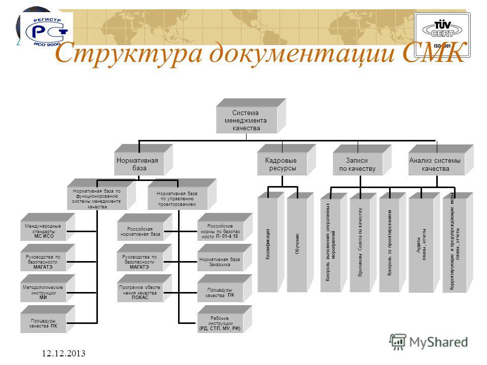 12.12.2013 Структура документации СМК