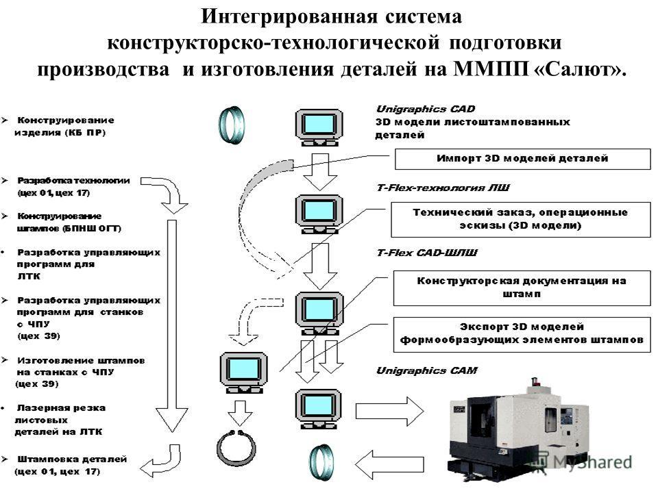 Интегрированная система конструкторско-технологической подготовки производства и изготовления деталей на ММПП «Салют».