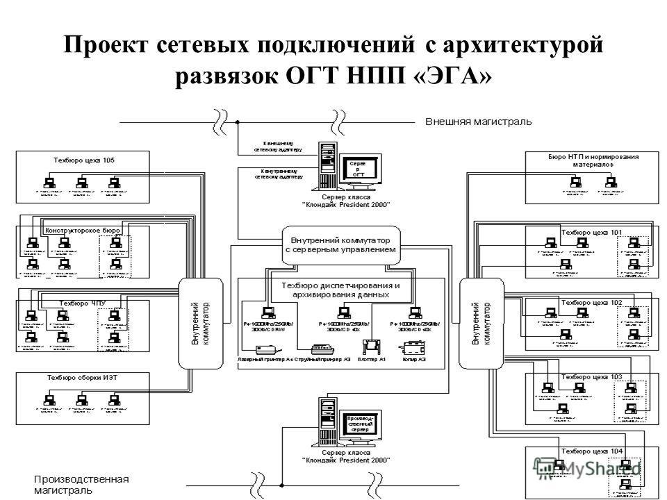 Проект сетевых подключений с архитектурой развязок ОГТ НПП «ЭГА»