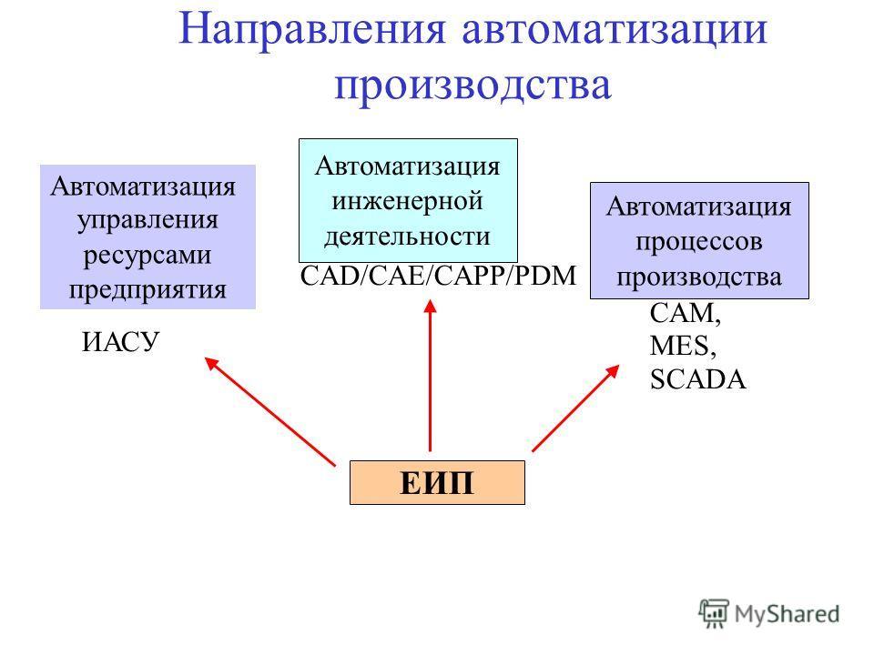 Автоматизация управления ресурсами предприятия ИАСУ Автоматизация инженерной деятельности CAD/CAE/CAPP/PDM Автоматизация процессов производства CAM, MES, SCADA ЕИП Направления автоматизации производства