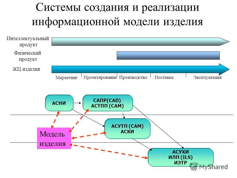 Системы создания и реализации информационной модели изделия Интеллектуальный продукт Физический продукт ЖЦ изделия Маркетинг ПроектированиеПроизводствоПоставка Эксплуатация АСУТП (CAM) АСКИ АСНИ АСУХИ ИЛП (ILS) ИЭТР САПР(CAD) АСТПП (CAM) Модель издел