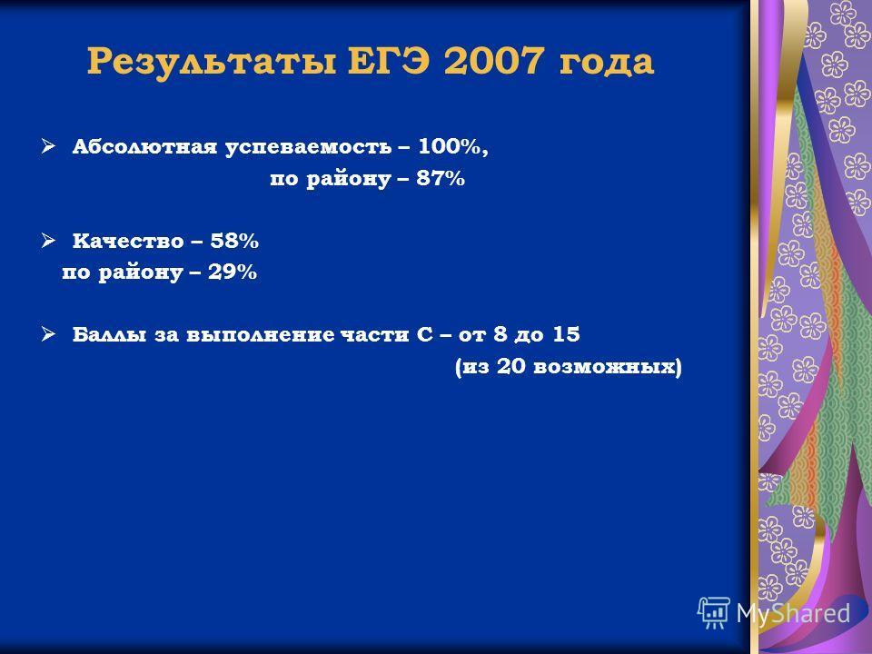 Результаты ЕГЭ 2007 года Абсолютная успеваемость – 100%, по району – 87% Качество – 58% по району – 29% Баллы за выполнение части С – от 8 до 15 (из 20 возможных) Результаты ЕГЭ 2007 года