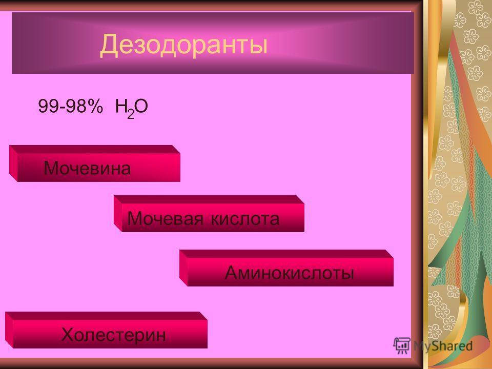 Дезодоранты 99-98% Н О 2 Мочевина Мочевая кислота Аминокислоты Холестерин