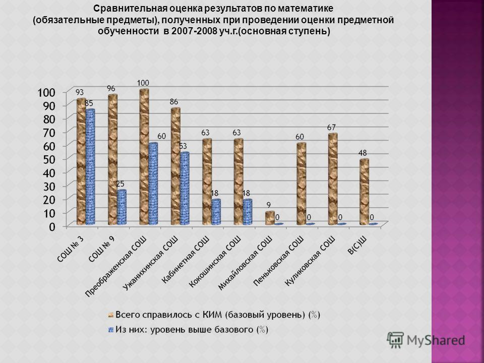 Сравнительная оценка результатов по математике (обязательные предметы), полученных при проведении оценки предметной обученности в 2007-2008 уч.г.(основная ступень)