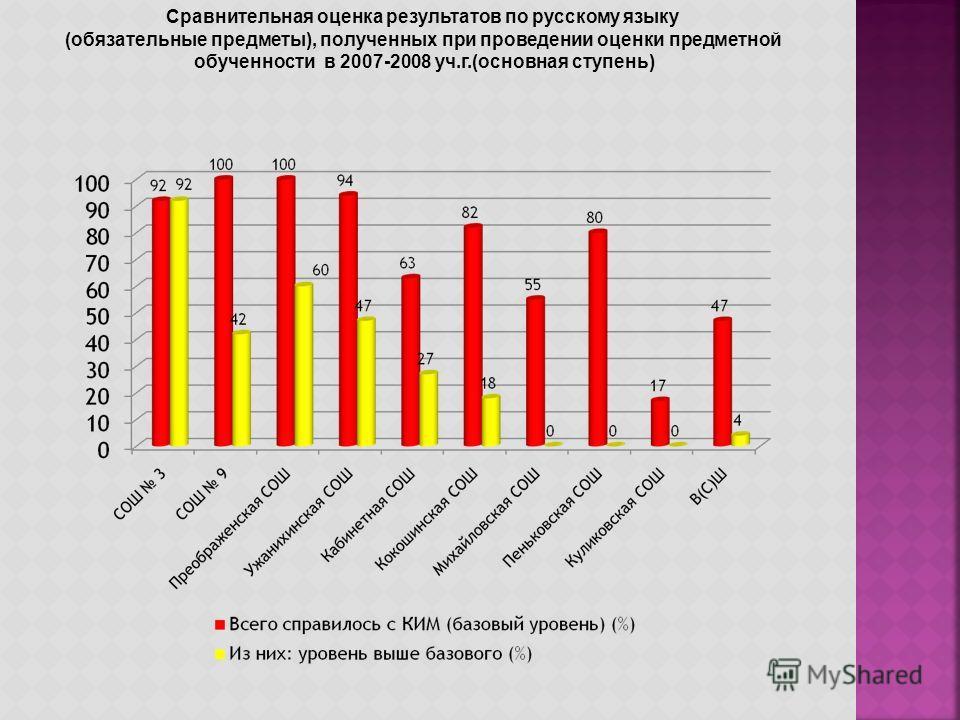 Сравнительная оценка результатов по русскому языку (обязательные предметы), полученных при проведении оценки предметной обученности в 2007-2008 уч.г.(основная ступень)