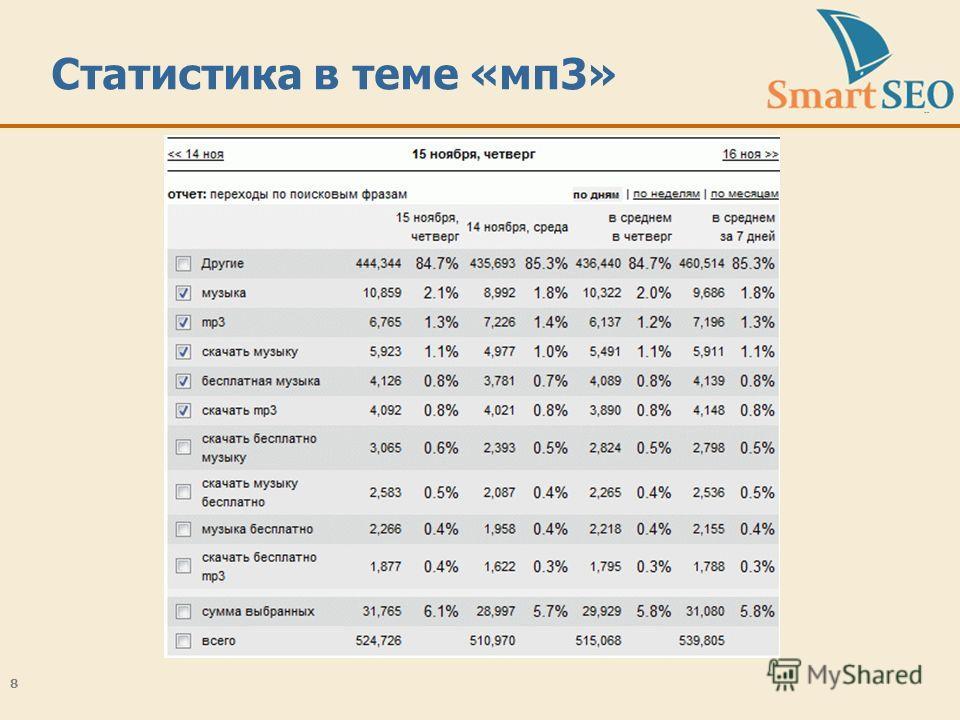 Статистика в теме «мп3» 8