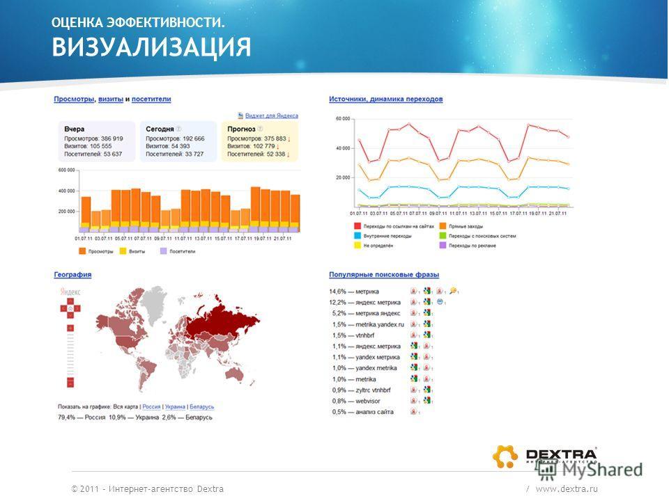 ОЦЕНКА ЭФФЕКТИВНОСТИ. ВИЗУАЛИЗАЦИЯ © 2011 – Интернет-агентство Dextra / www.dextra.ru