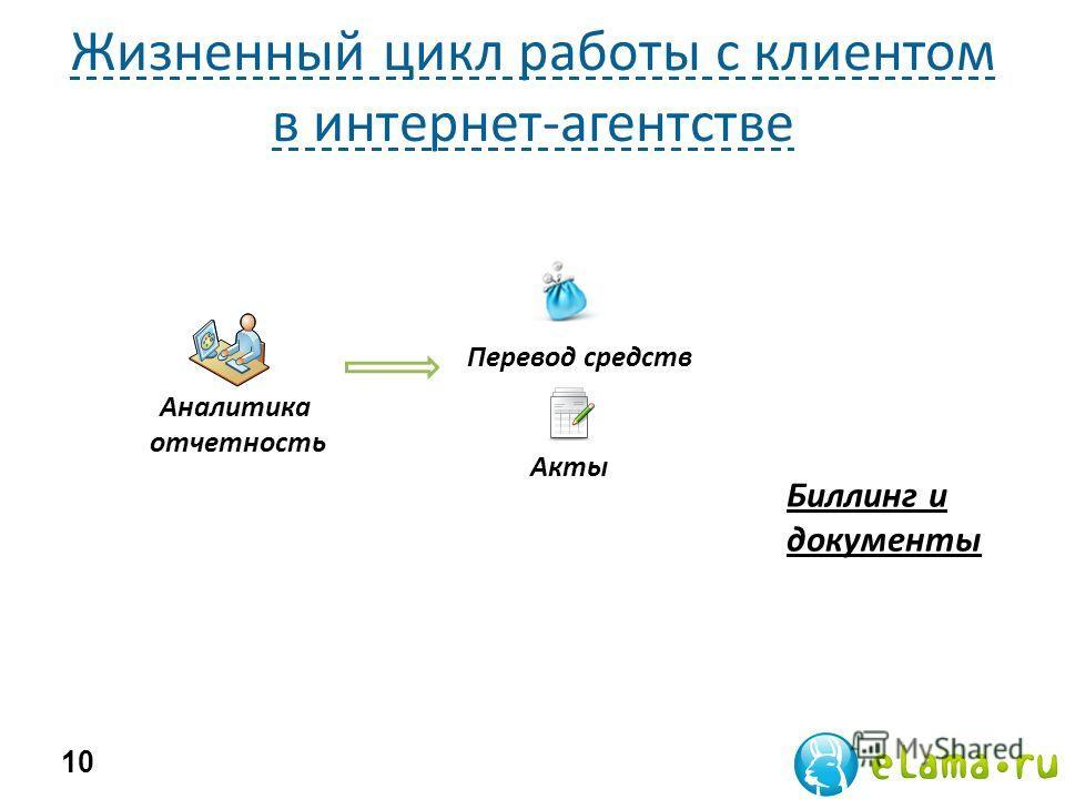 Жизненный цикл работы с клиентом в интернет-агентстве 10 Биллинг и документы Перевод средств Акты Аналитика отчетность