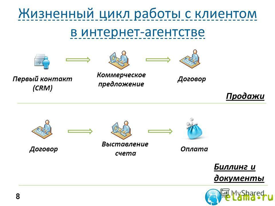 Жизненный цикл работы с клиентом в интернет-агентстве 8 Продажи Первый контакт (CRM) Коммерческое предложение Договор Биллинг и документы Договор Выставление счета Оплата
