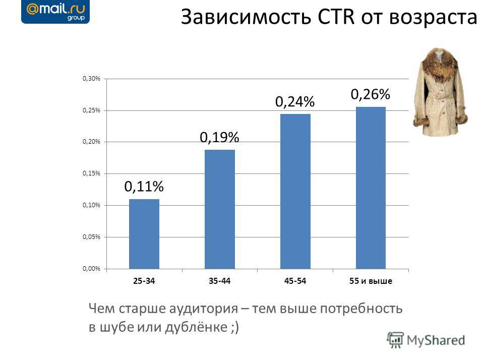 Зависимость CTR от возраста Чем старше аудитория – тем выше потребность в шубе или дублёнке ;)