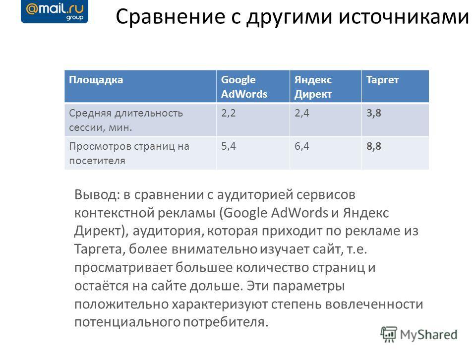 ПлощадкаGoogle AdWords Яндекс Директ Таргет Средняя длительность сессии, мин. 2,22,43,8 Просмотров страниц на посетителя 5,46,48,8 Вывод: в сравнении с аудиторией сервисов контекстной рекламы (Google AdWords и Яндекс Директ), аудитория, которая прихо