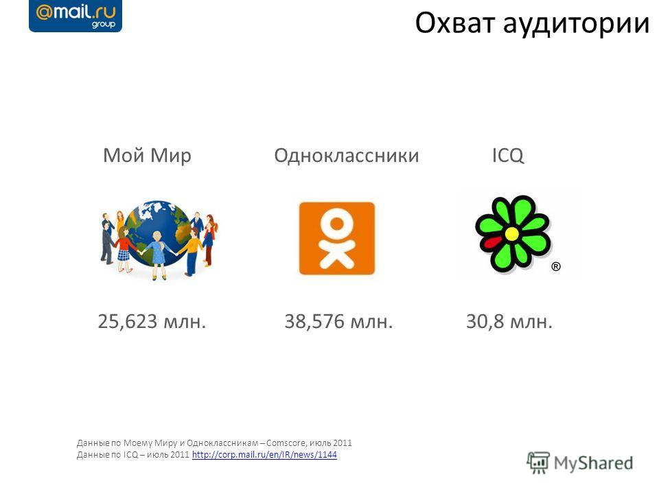 Охват аудитории 38,576 млн.25,623 млн.30,8 млн. Мой МирОдноклассникиICQ Данные по Моему Миру и Одноклассникам – Comscore, июль 2011 Данные по ICQ – июль 2011 http://corp.mail.ru/en/IR/news/1144http://corp.mail.ru/en/IR/news/1144