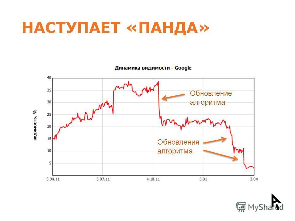 НАСТУПАЕТ «ПАНДА» Обновление алгоритма Обновления алгоритма