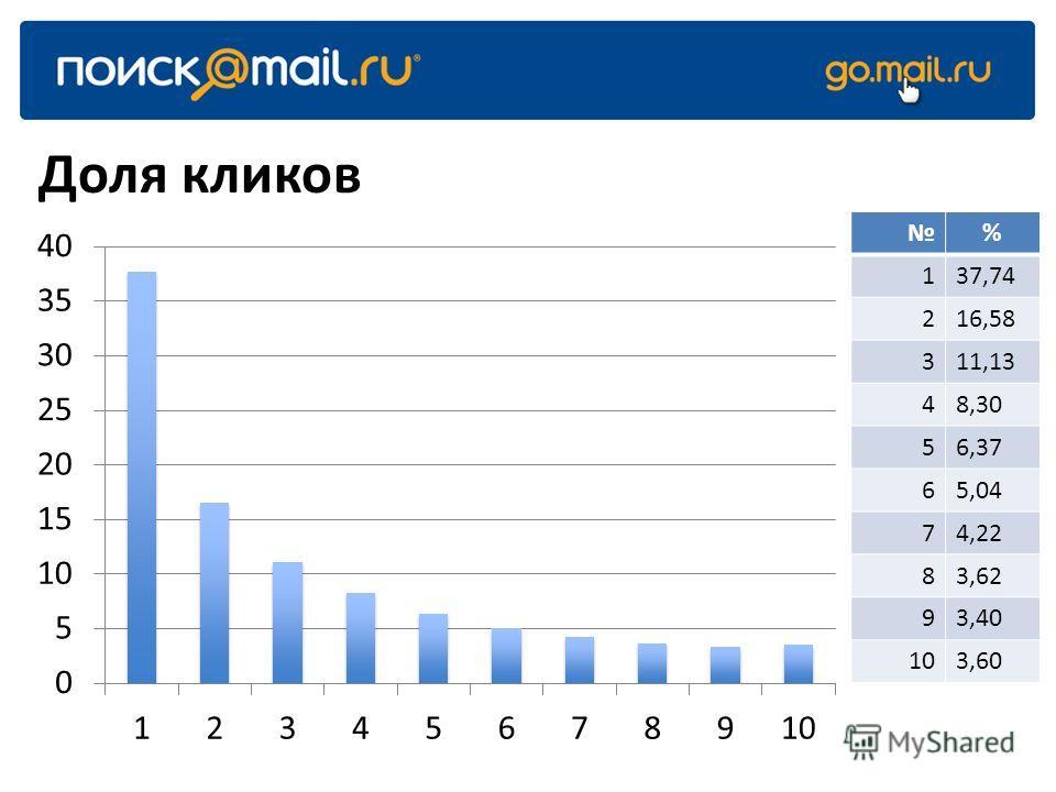Доля кликов % 137,74 216,58 311,13 48,30 56,37 65,04 74,22 83,62 93,40 103,60