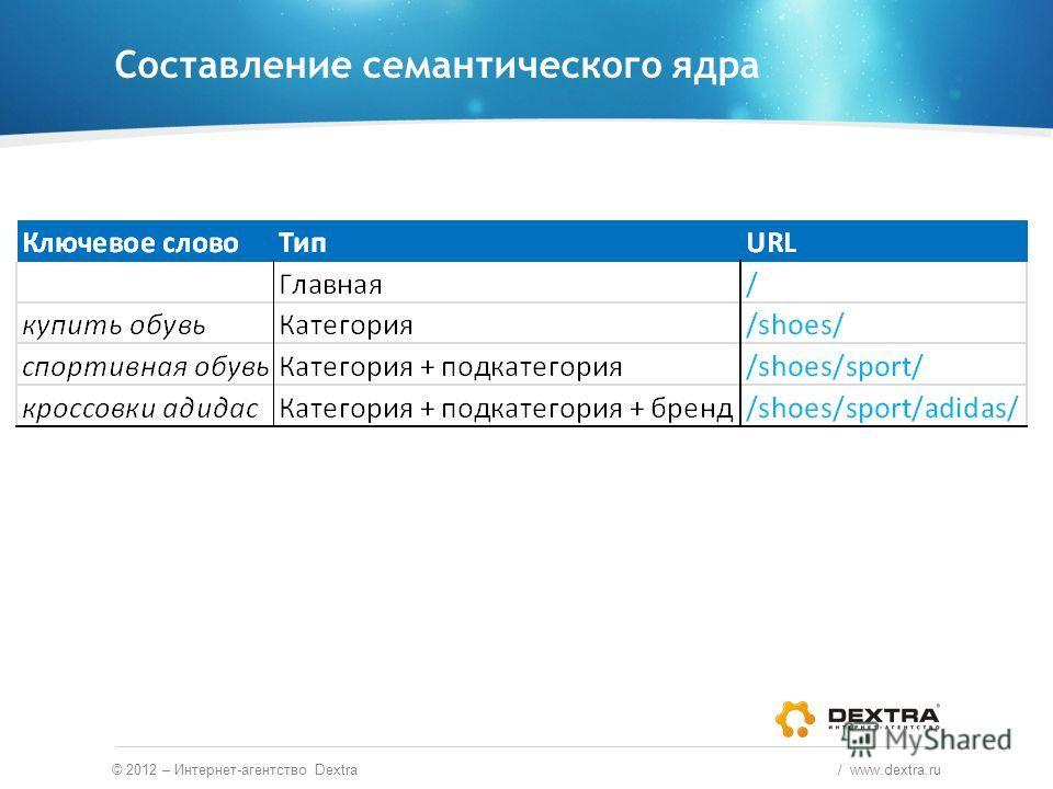 Составление семантического ядра © 2012 – Интернет-агентство Dextra / www.dextra.ru