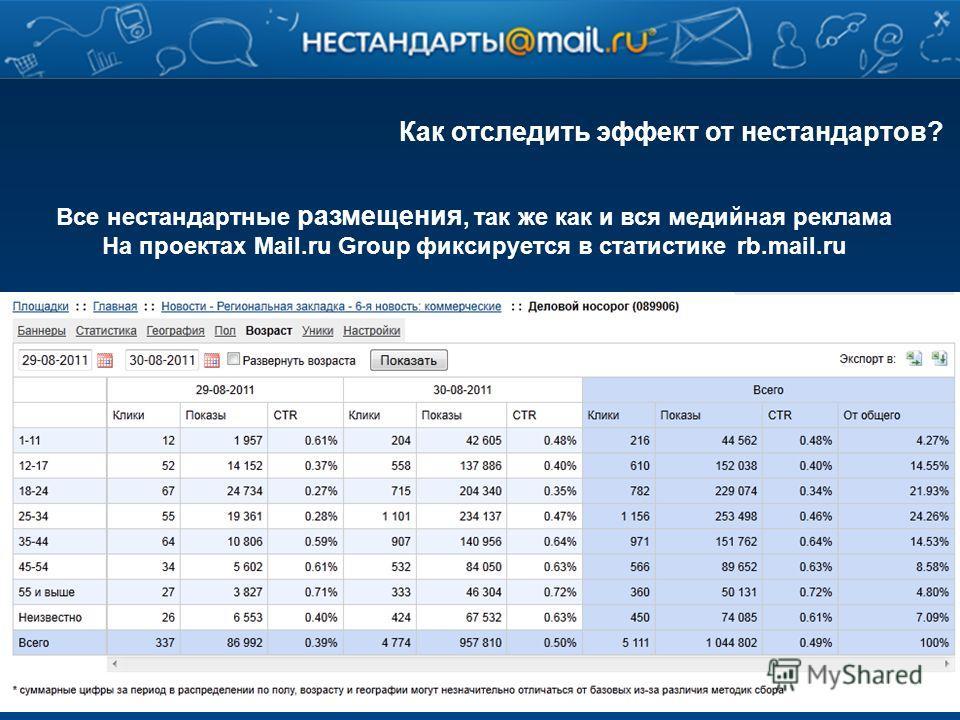 Как отследить эффект от нестандартов? Все нестандартные размещения, так же как и вся медийная реклама На проектах Mail.ru Group фиксируется в статистике rb.mail.ru