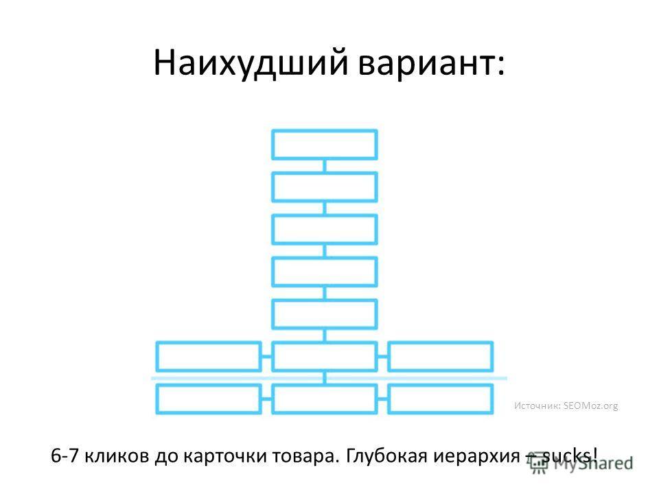 Наихудший вариант: 6-7 кликов до карточки товара. Глубокая иерархия – sucks! Источник: SEOMoz.org