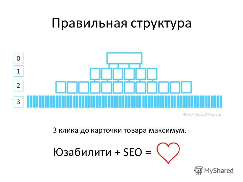 Правильная структура Источник: SEOMoz.org 3 клика до карточки товара максимум. Юзабилити + SEO =