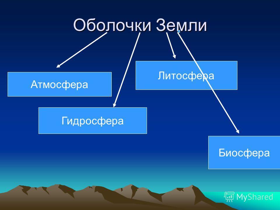 Оболочки Земли Атмосфера Гидросфера Литосфера Биосфера