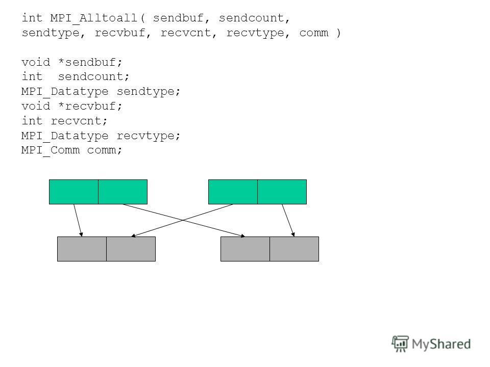 int MPI_Alltoall( sendbuf, sendcount, sendtype, recvbuf, recvcnt, recvtype, comm ) void *sendbuf; int sendcount; MPI_Datatype sendtype; void *recvbuf; int recvcnt; MPI_Datatype recvtype; MPI_Comm comm;