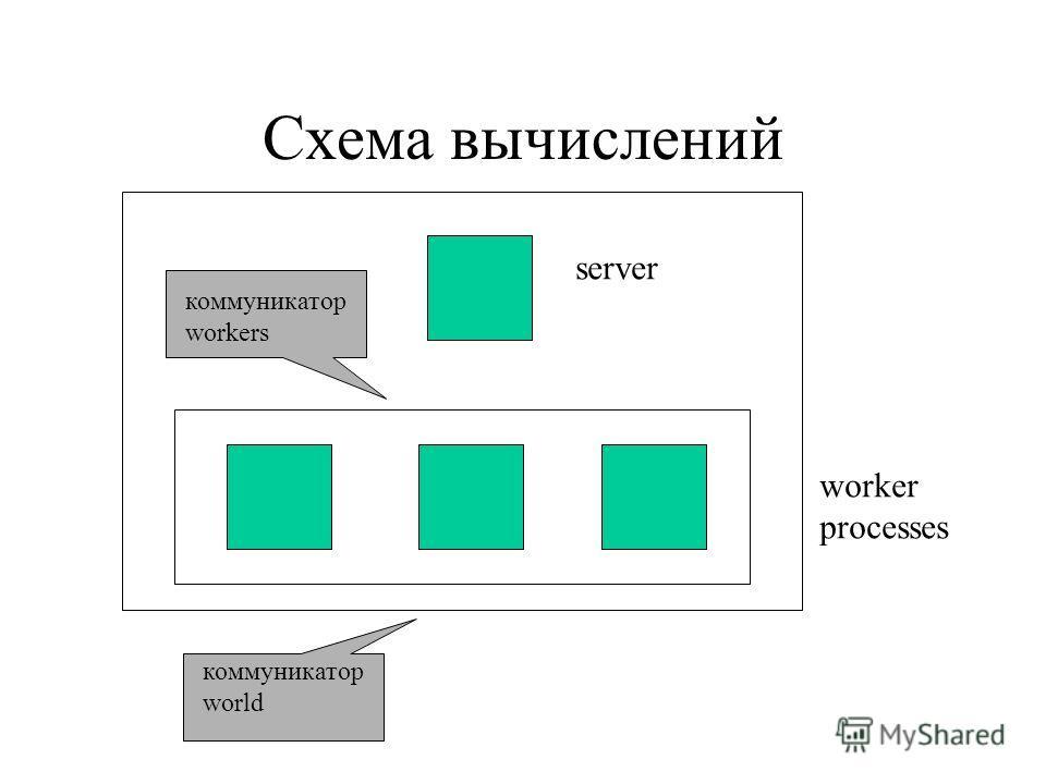 Схема вычислений server worker processes коммуникатор workers коммуникатор world