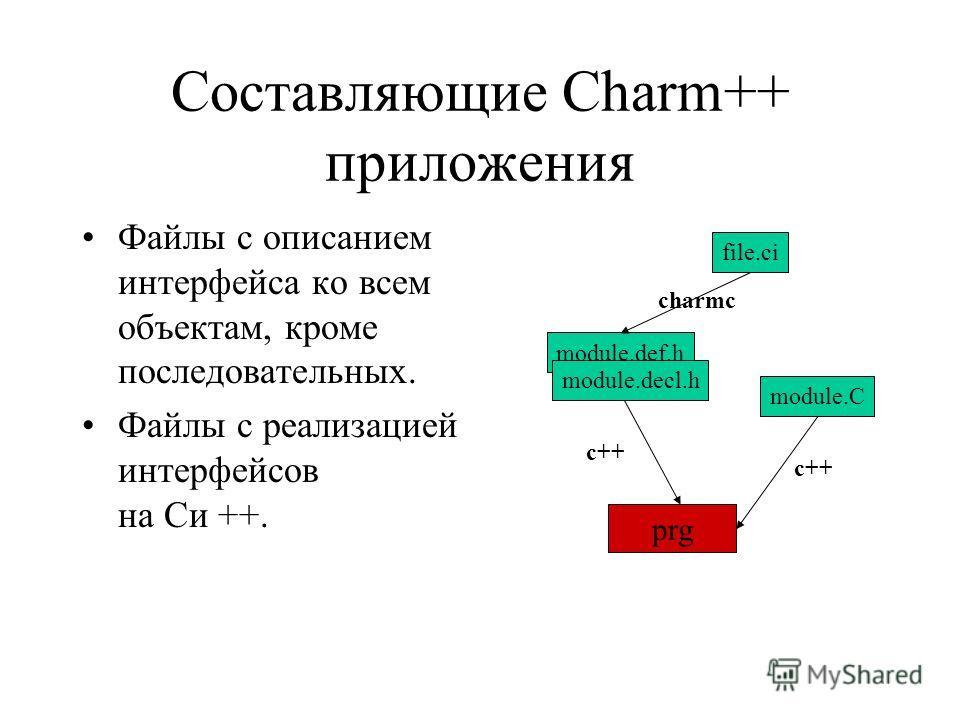 Составляющие Charm++ приложения Файлы с описанием интерфейса ко всем объектам, кроме последовательных. Файлы с реализацией интерфейсов на Си ++. file.ci module.def.h module.decl.h module.C prg charmc c++