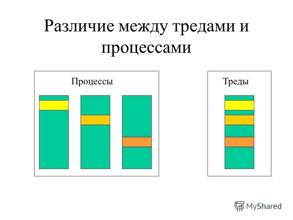 Различие между тредами и процессами ПроцессыТреды