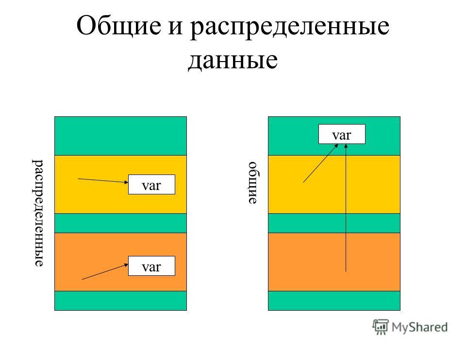 Общие и распределенные данные var распределенные общие