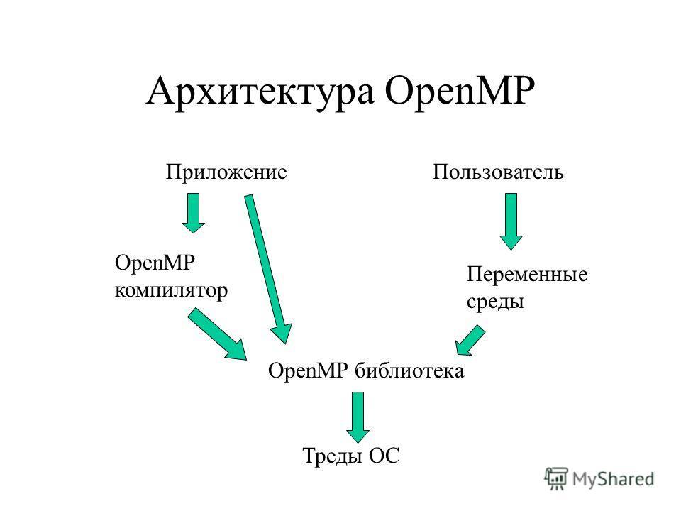 Архитектура OpenMP Приложение OpenMP компилятор OpenMP библиотека Треды ОС Пользователь Переменные среды