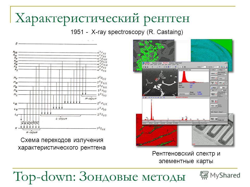 Характеристический рентген Top-down: Зондовые методы Схема переходов излучения характеристического рентгена 1951 - X-ray spectroscopy (R. Castaing) Рентгеновский спектр и элементные карты