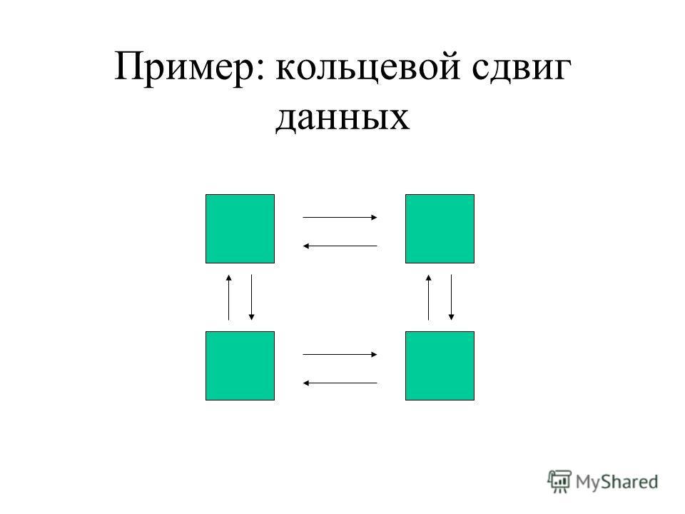 Пример: кольцевой сдвиг данных