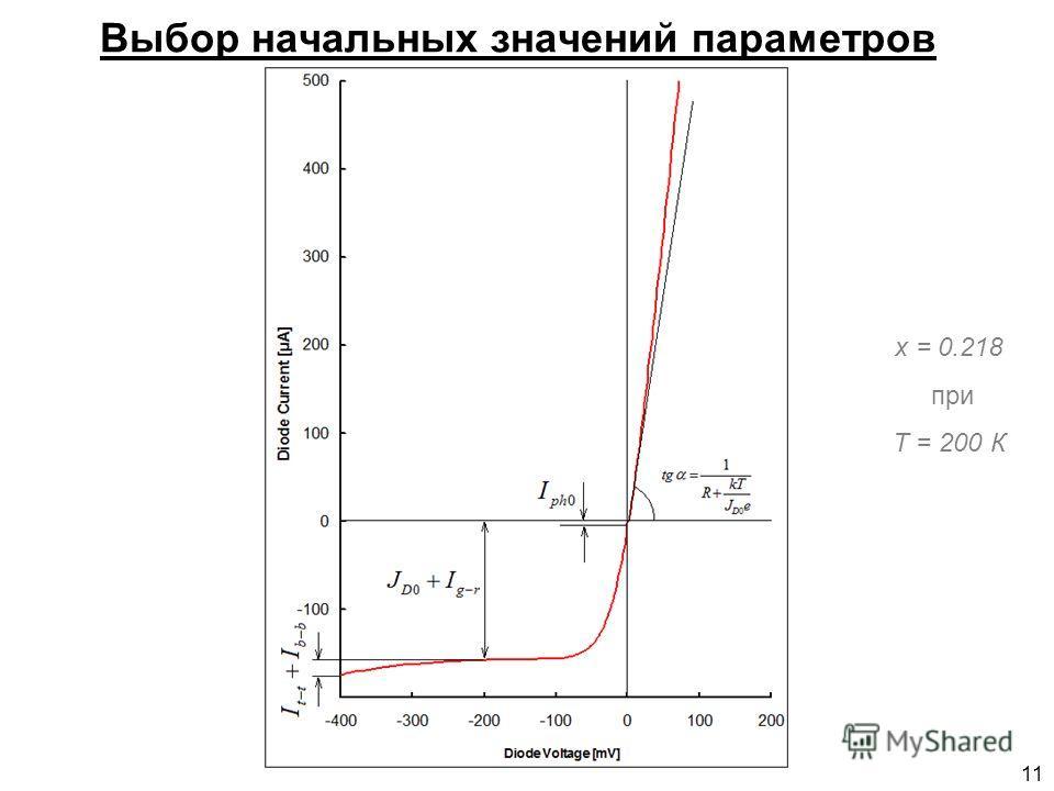 11 Выбор начальных значений параметров х = 0.218 при Т = 200 К