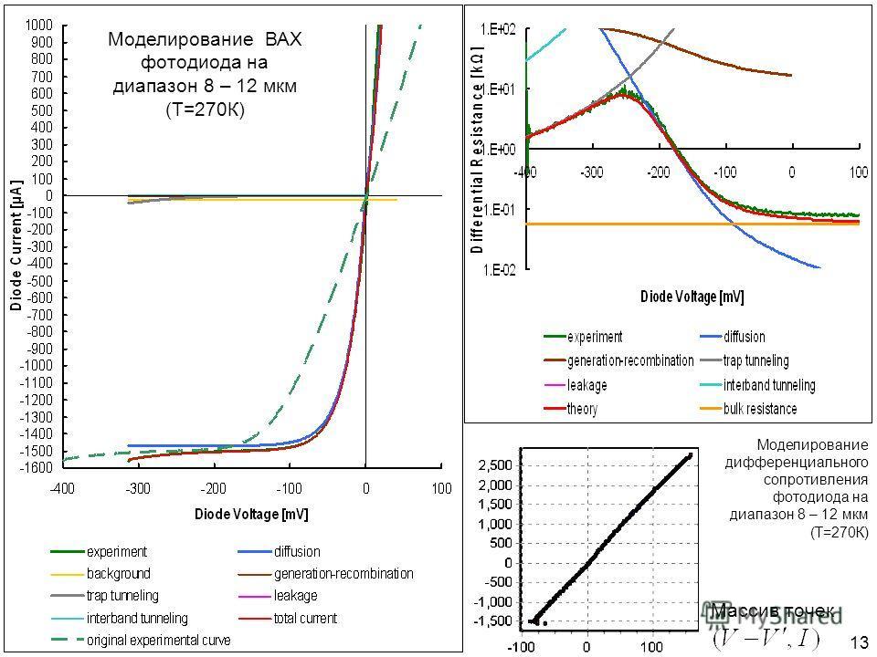 13 Массив точек Моделирование дифференциального сопротивления фотодиода на диапазон 8 – 12 мкм (Т=270К) Моделирование ВАХ фотодиода на диапазон 8 – 12 мкм (Т=270К)