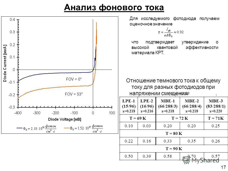 17 Анализ фонового тока Отношение темнового тока к общему току для разных фотодиодов при напряжении смещения. LPE-1 (15/96) x=0.218 LPE-2 (16/96) x=0.216 MBE-1 (66/288/3) x=0.218 MBE-2 (66/288/4) x=0.218 MBE-3 (83/288/1) x=0.220 T = 69 KT = 72 KT = 7
