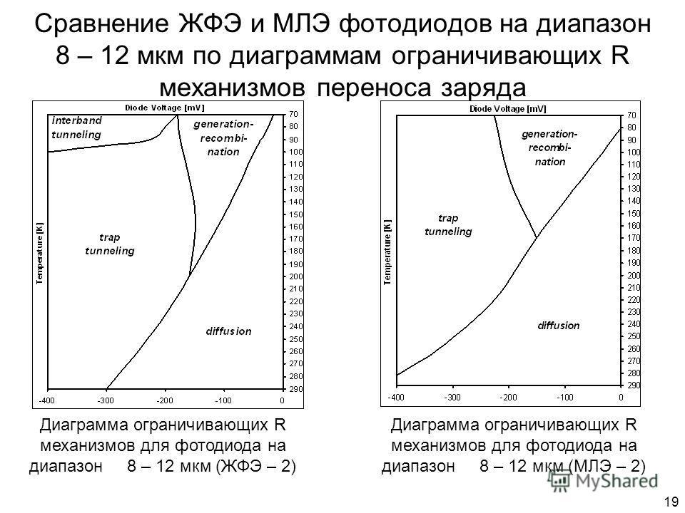 19 Сравнение ЖФЭ и МЛЭ фотодиодов на диапазон 8 – 12 мкм по диаграммам ограничивающих R механизмов переноса заряда Диаграмма ограничивающих R механизмов для фотодиода на диапазон 8 – 12 мкм (ЖФЭ – 2) Диаграмма ограничивающих R механизмов для фотодиод