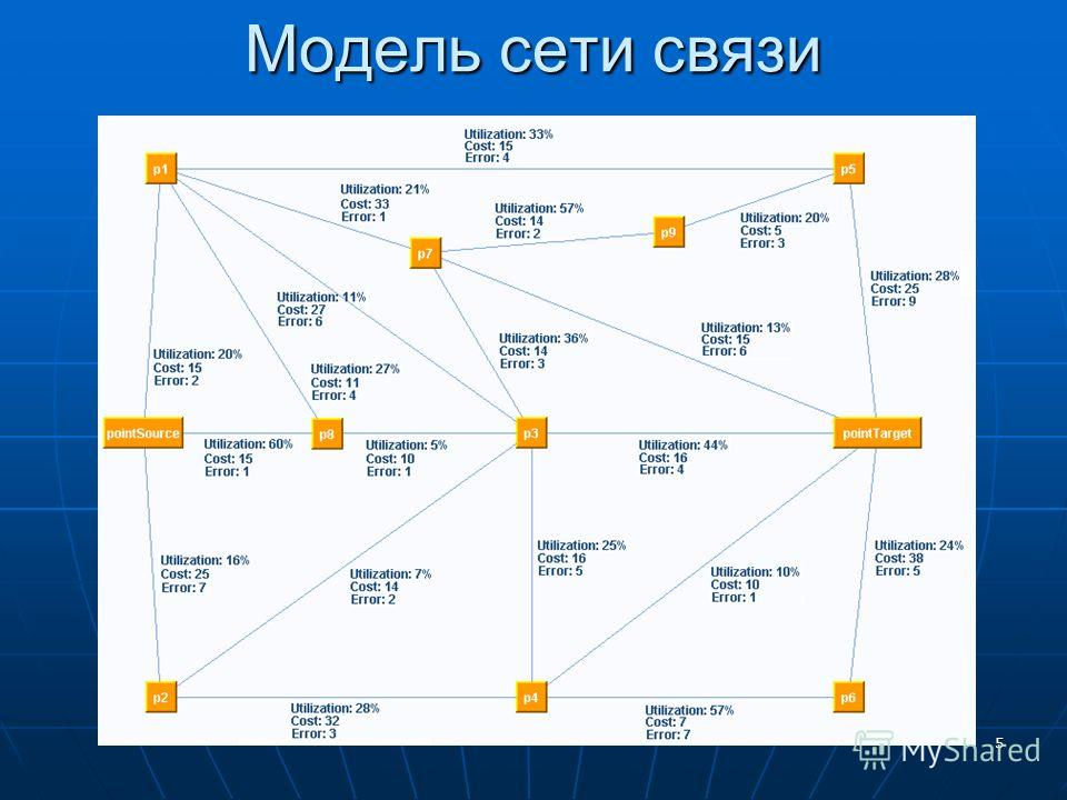 5 Модель сети связи